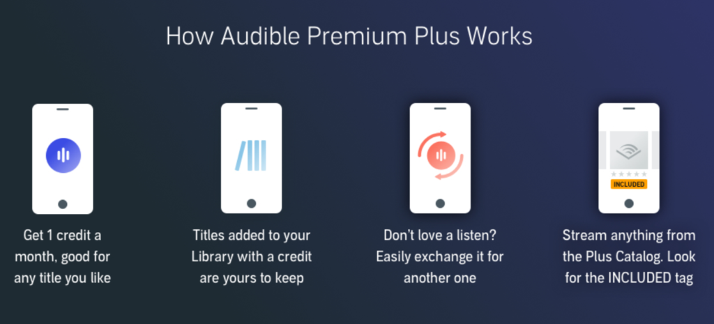 how audible premium plus works